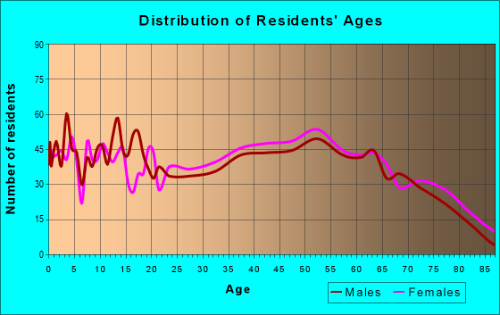 Age and Sex of Residents in zip code 25570