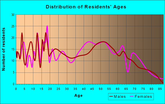 Age and Sex of Residents in zip code 25571