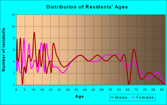 Age and Sex of Residents in zip code 25611