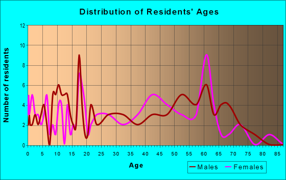 Age and Sex of Residents in zip code 25650