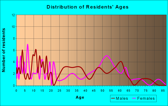 Age and Sex of Residents in zip code 25672