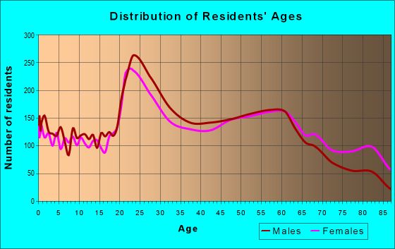 Age and Sex of Residents in zip code 25701