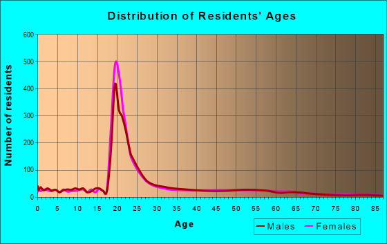 Age and Sex of Residents in zip code 25703