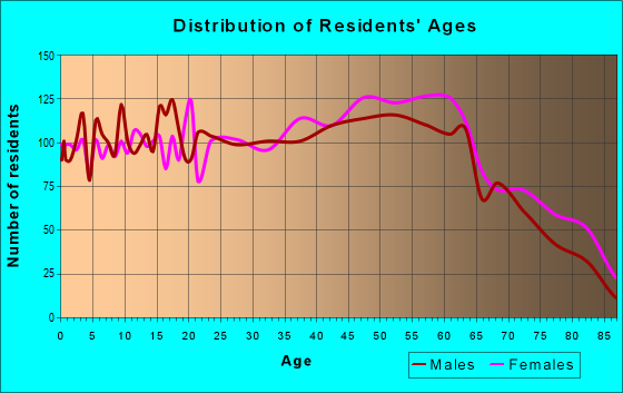 Age and Sex of Residents in zip code 25704