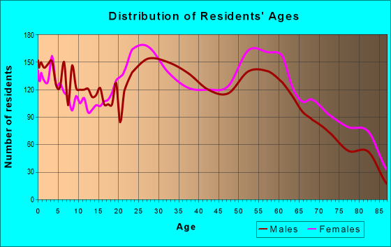 Age and Sex of Residents in zip code 25705