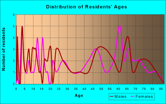 Age and Sex of Residents in zip code 25846