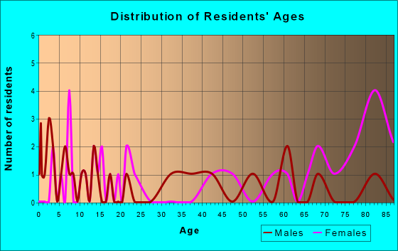 Age and Sex of Residents in zip code 25855