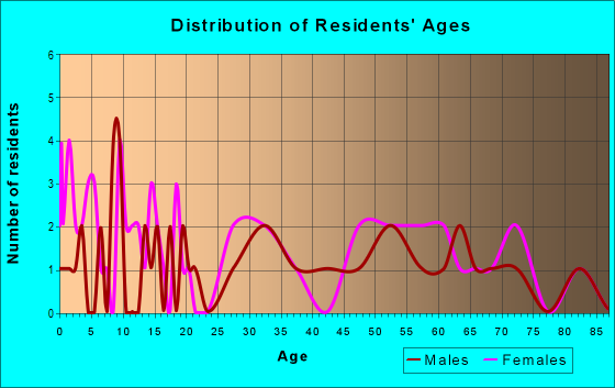Age and Sex of Residents in zip code 25862