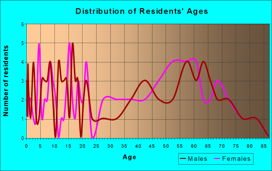 Age and Sex of Residents in zip code 25902