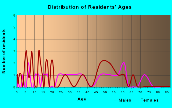 Age and Sex of Residents in zip code 25908