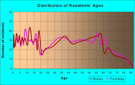 Age and Sex of Residents in zip code 25918