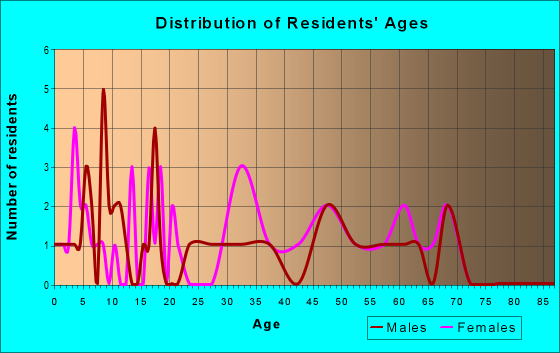 Age and Sex of Residents in zip code 25920