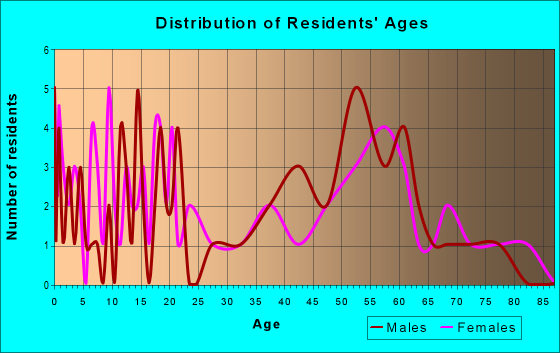 Age and Sex of Residents in zip code 25928