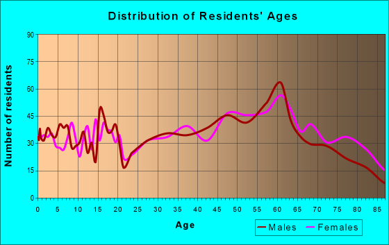 Age and Sex of Residents in zip code 25951