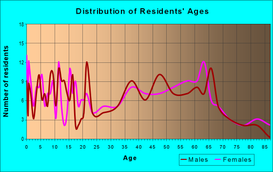 Age and Sex of Residents in zip code 25971