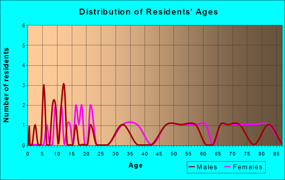 Age and Sex of Residents in zip code 25977