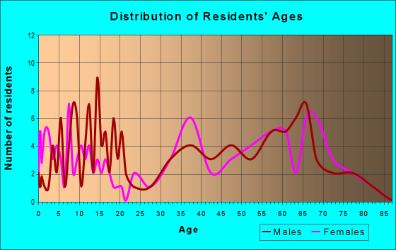 Age and Sex of Residents in zip code 25978