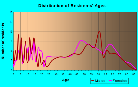 Age and Sex of Residents in zip code 25979