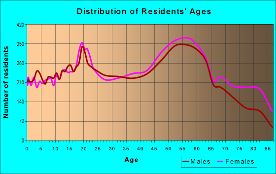 Age and Sex of Residents in zip code 26003