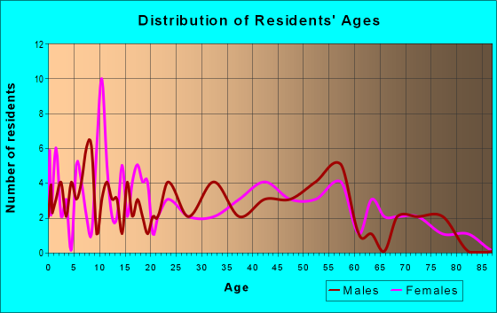 Age and Sex of Residents in zip code 26030