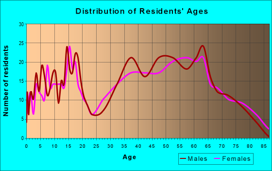 Age and Sex of Residents in zip code 26035
