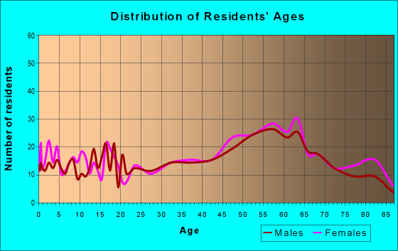 Age and Sex of Residents in zip code 26038