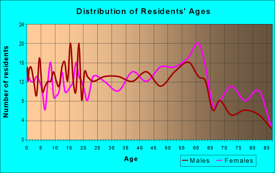 Age and Sex of Residents in zip code 26040