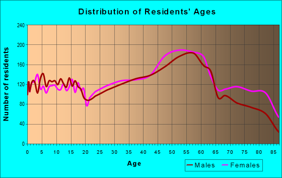 Age and Sex of Residents in zip code 26062