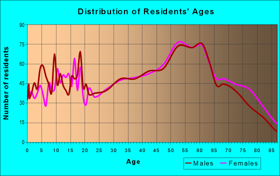 Age and Sex of Residents in zip code 26070