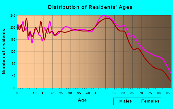 Age and Sex of Residents in zip code 26101