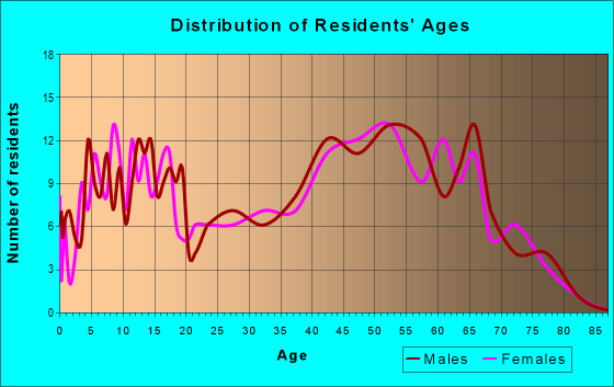 Age and Sex of Residents in zip code 26133