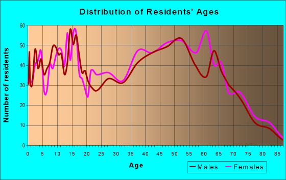 Age and Sex of Residents in zip code 26150