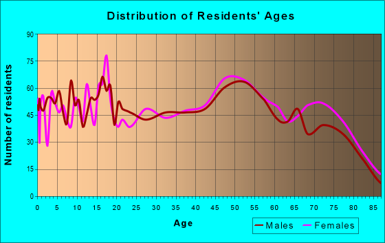Age and Sex of Residents in zip code 26164