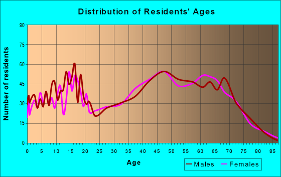 Age and Sex of Residents in zip code 26181