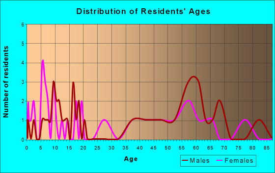 Age and Sex of Residents in zip code 26224
