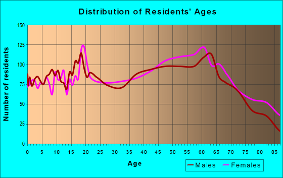 Age and Sex of Residents in zip code 26241