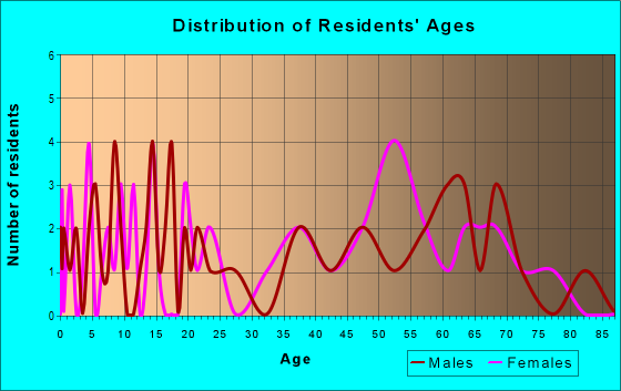 Age and Sex of Residents in zip code 26254