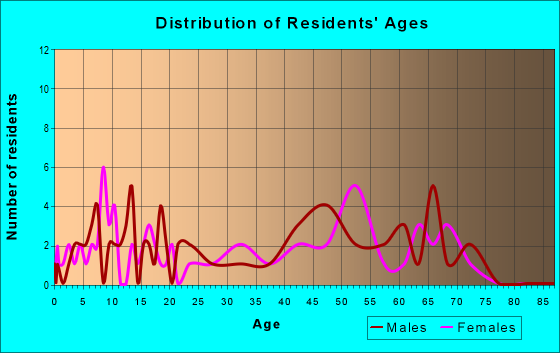 Age and Sex of Residents in zip code 26276
