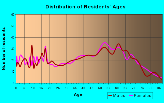 Age and Sex of Residents in zip code 26288