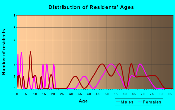 Age and Sex of Residents in zip code 26296
