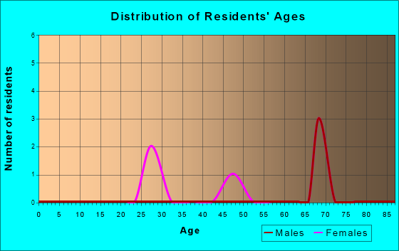 Age and Sex of Residents in zip code 26302