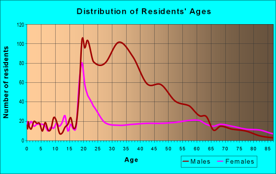 Age and Sex of Residents in zip code 26351