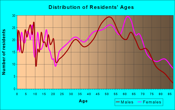 Age and Sex of Residents in zip code 26362