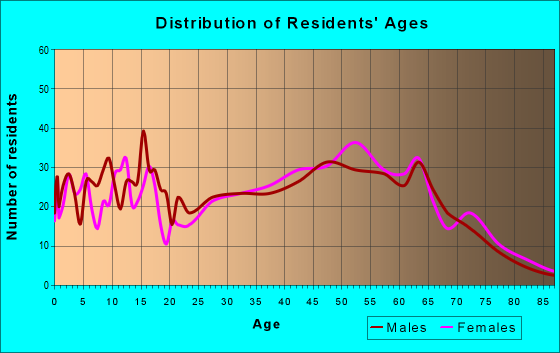 Age and Sex of Residents in zip code 26385