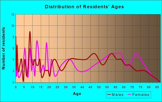 Age and Sex of Residents in zip code 26422