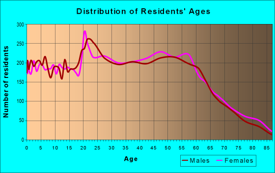 Age and Sex of Residents in zip code 26508