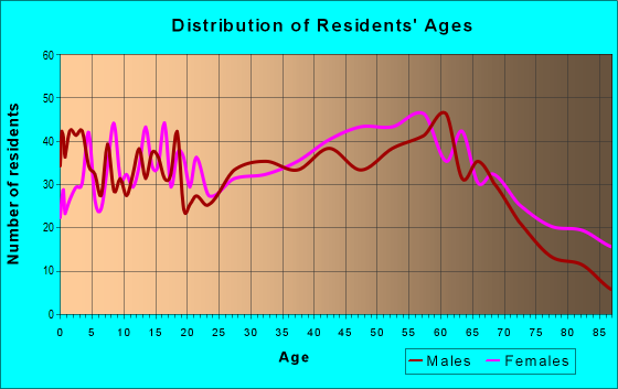 Age and Sex of Residents in zip code 26537