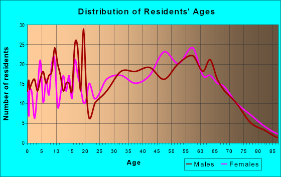 Age and Sex of Residents in zip code 26541