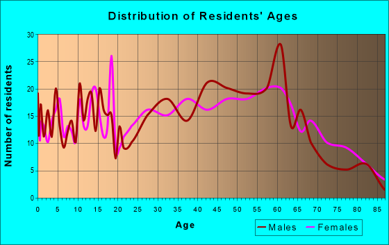 Age and Sex of Residents in zip code 26542