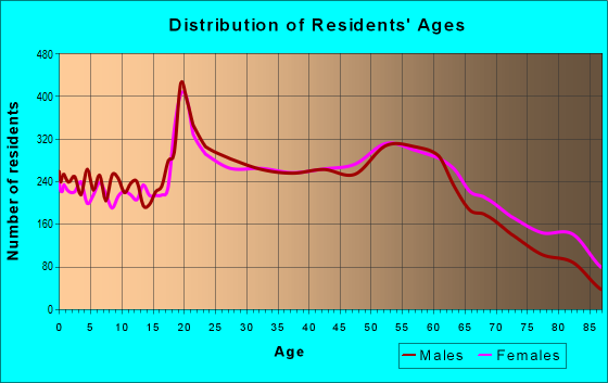 Age and Sex of Residents in zip code 26554